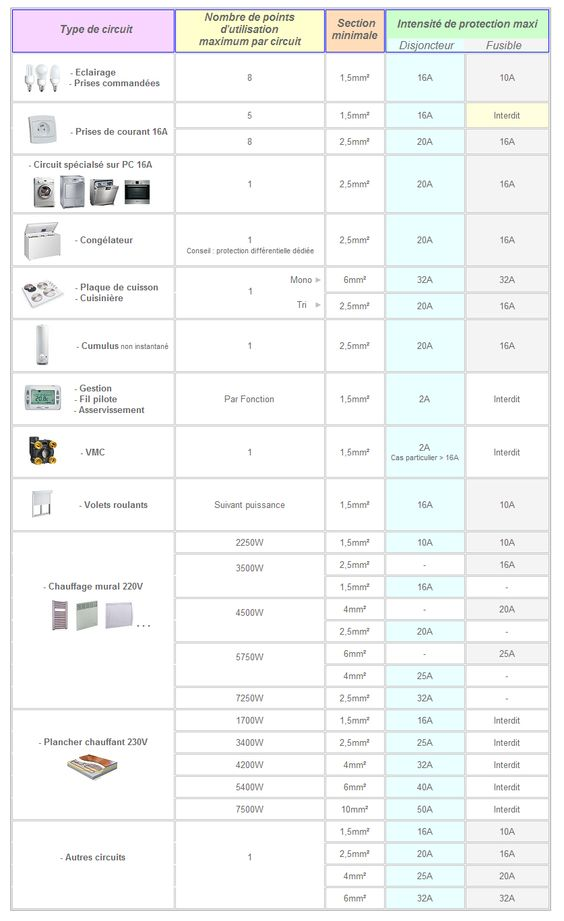 norme electrique nfc 15-100 wiring diagrams electrical Pinterest