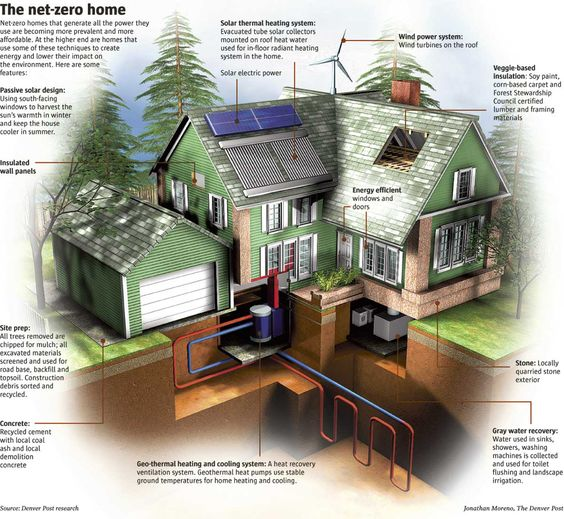 """The components of a """"net-zero"""" home. - Net Zero is a term that's been tossed around for a few years. As with all green building concepts in this economy, it is being shelved until the industry picks back up. I think it's worth studying and implementing once that happens."""