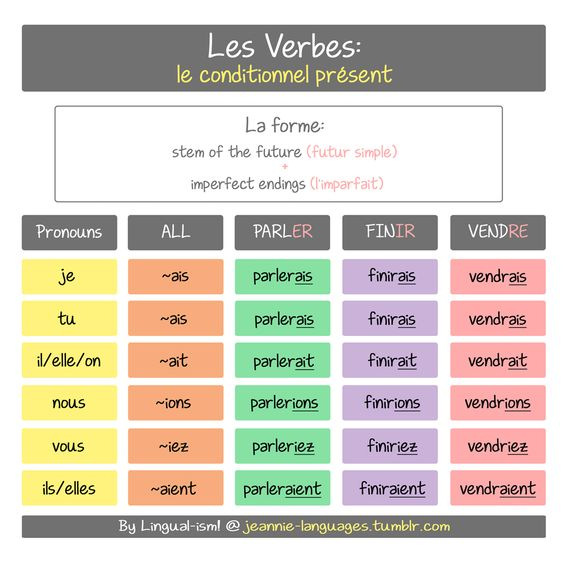 essayer french imperfect tense