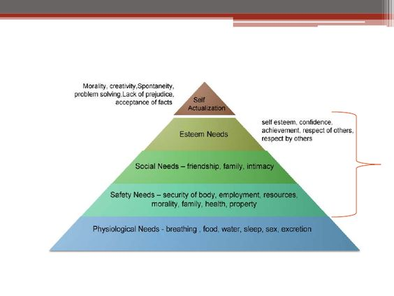 maslow hierarchy speech Maslow's hierarchy of needs by angela duncan - we offer free classes on the eastern shore of md to help you earn your ged - h find this pin and more on mental health counseling by karen matthews communication in some form has to do with one's hierarchy of needs.