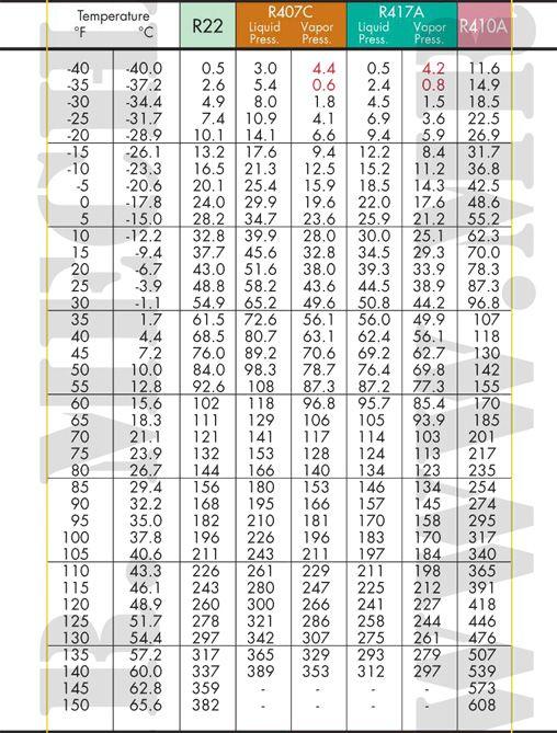PT-Charts-R22-R407c-R417a-R410ajpg; 508 x 669 (@100) HVAC - temperature conversion chart