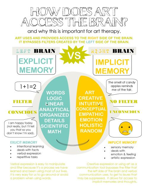Blog: Right Brain/Left Brain Infographic | ART THERAPY | Pinterest ...