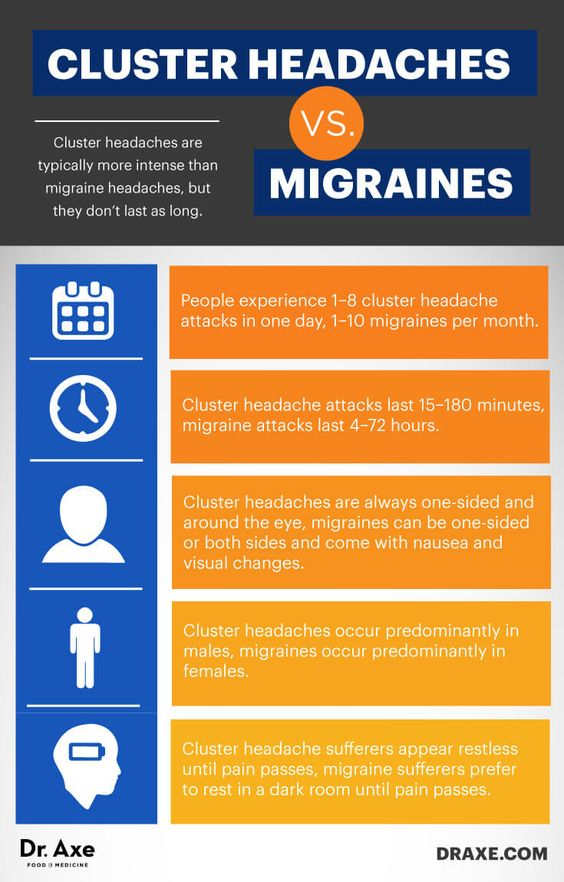 Cluster headaches vs. migraines - Dr. Axe http://www.draxe.com #health #holistic #natural