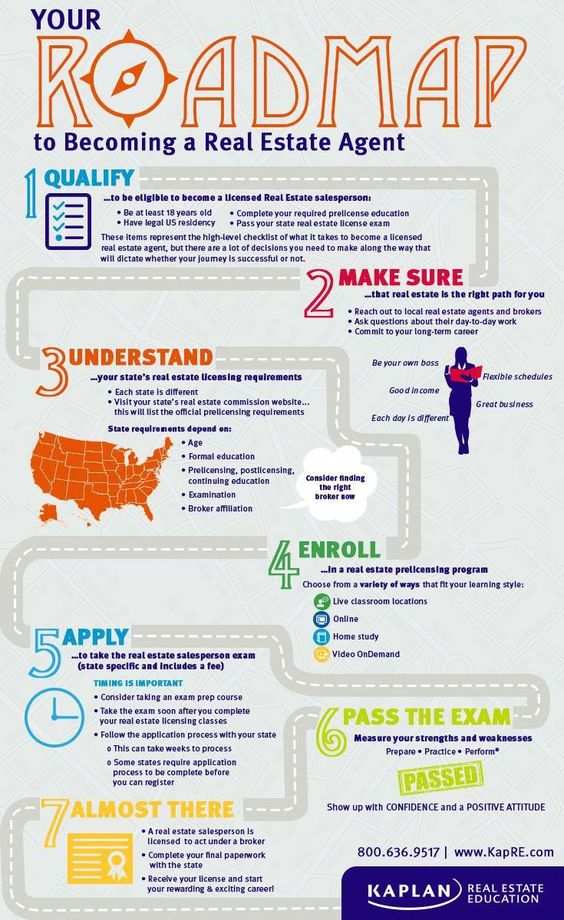 Follow These Steps To Start Your Dream Career In Real Estate Realtorlicense Realestateselling R Real Estate Classes Real Estate License Real Estate Courses