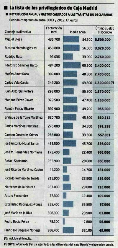 Lista de privilegiados de Caja Madrid