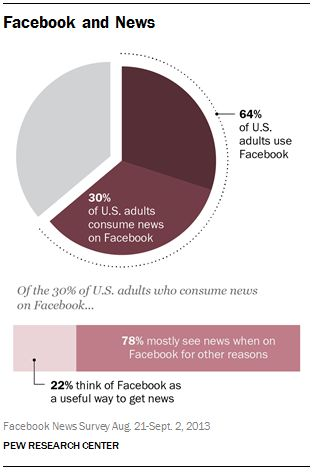 Almost half of US Facebook users get news from the social network