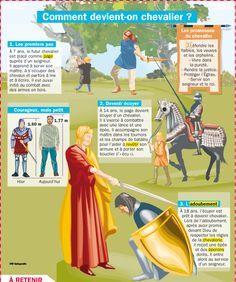 Comment devient-on chevalier ?