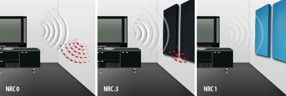 NRC Ratings: What Is a Noise Reduction Coefficient?  Follow: http://soundproofcurtain.com
