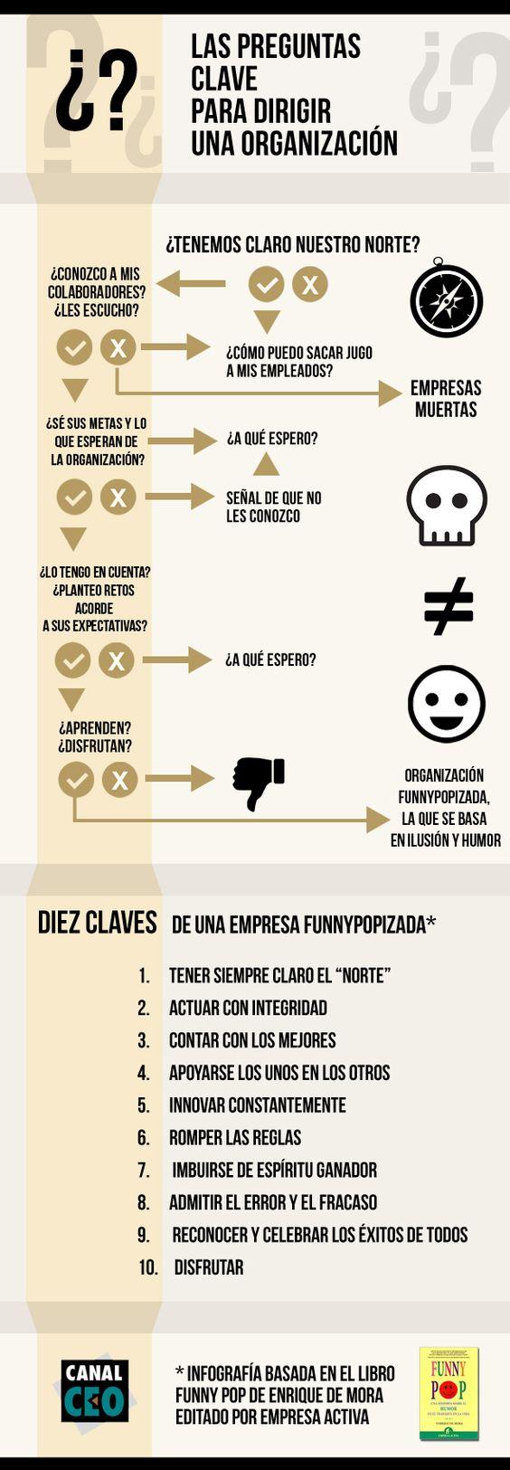 Resultado de imagen de ORGANIZACION DE LAS EMPRESAS INFOGRAFIA