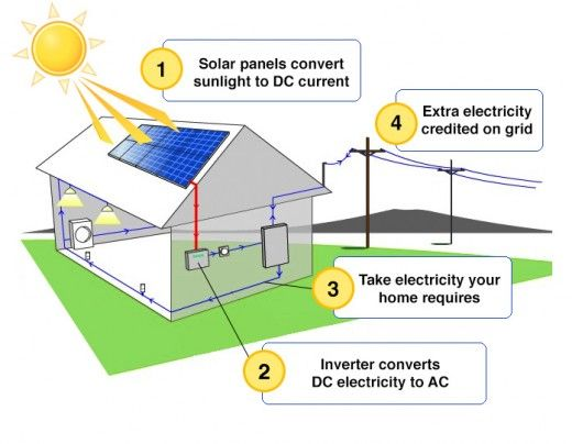 7 Reasons To Use Alternative Forms Of Renewable Energy Solar Energy Panels Solar Panel System Solar Power System