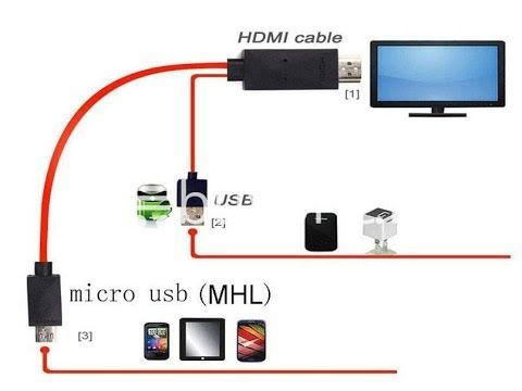 Como Conectar Tu Móvil A La Tv Por Hml A Hdmi Youtube Antena Casera Para Tv Trucos Para Celulares Usb