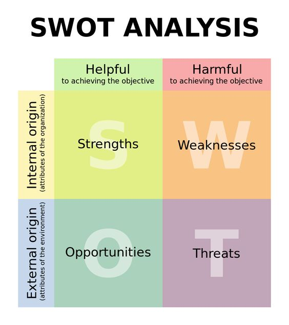 The SWOT Analysis Powerpoint Template matrix Internal; External - swot analysis example
