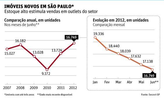 Folha de S.Paulo - Mercado - Outlet virtual vende apartamentos com até 30% de desconto - 22/08/2012