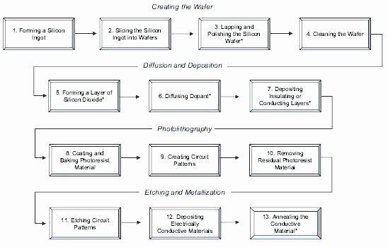 Manufacturing Process Flow Chart Template Luxury Manufacturing Process Flow  Chart Template W… | Flow chart template, Process flow chart template, Process  flow chartPinterest