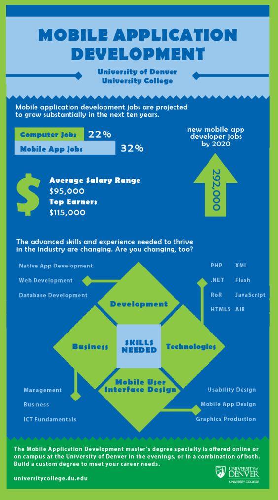 Mobile application development #infografia #infographic