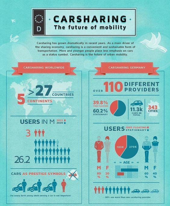 Carsharing Deutschland - Infografik von Carjump - l
