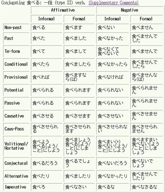 basic japanese grammar dictionary pdf