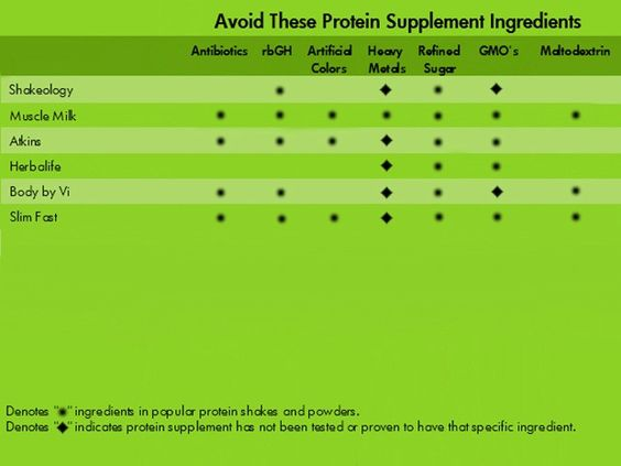 Is Your Protein Weight Loss Shake Safe-It Works Ultimate ProFit