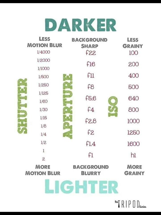 Quick cheat sheet photography