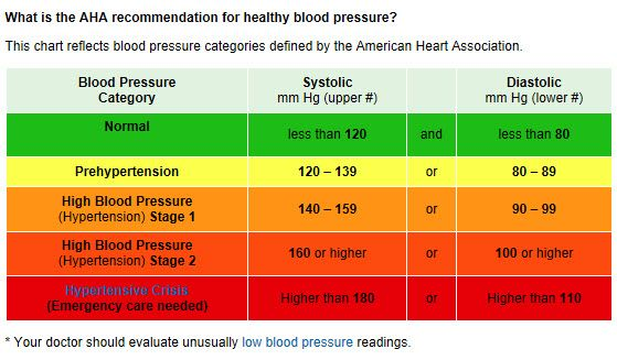 Is Your Blood Pressure Normal Borderline Or High This Chart