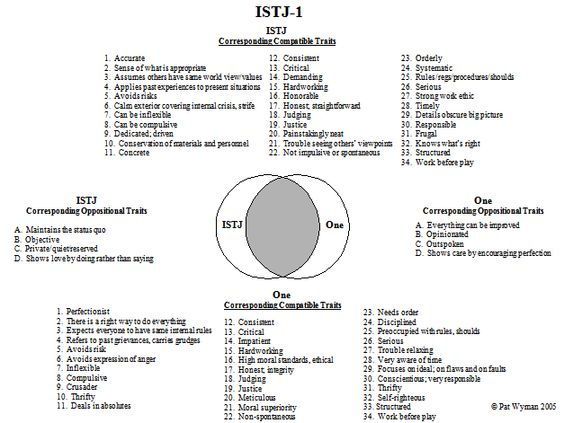 Brain Activity Areas for ISTJ Myers-Briggs Type Indicator® (MBTI - logistician resume