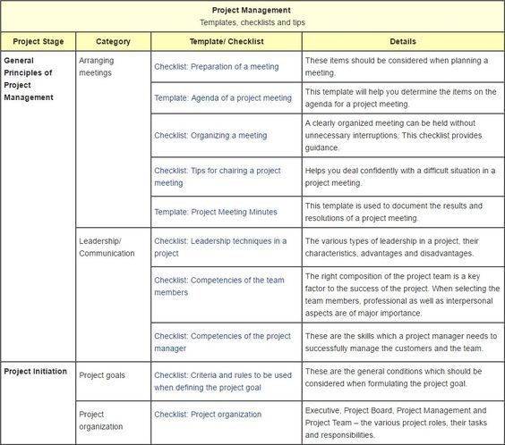 Project Management Templates Checklists And Tips Project