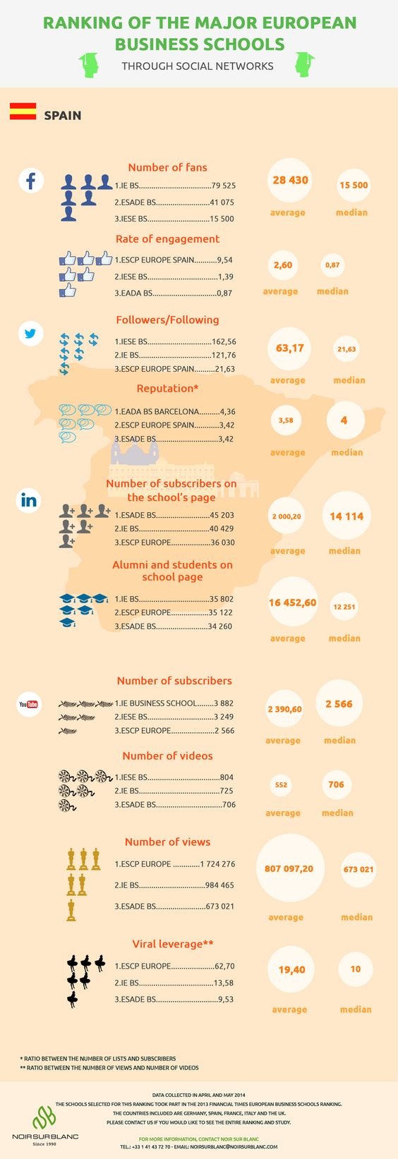 Ranking of the major European business schools through social networks : Spain