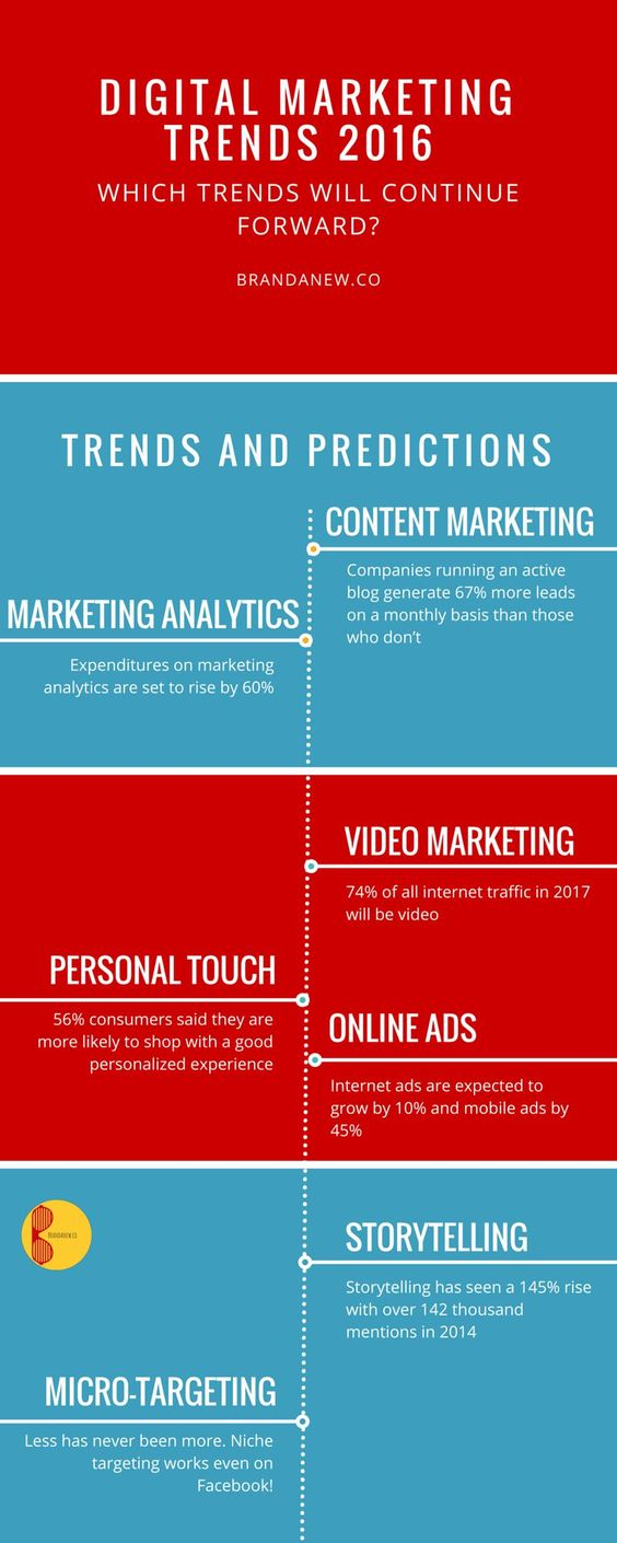 #marketing #trends 7 Digital Marketing Trends For Your Brand Success in 2016 - Brandanew