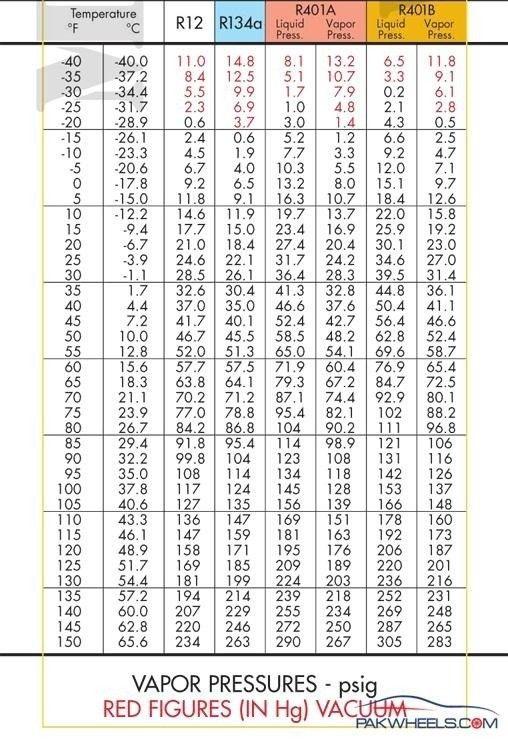 Refrigerant Pt Chart R12 In 2020 Temperature Chart Chart Liquid Vapor