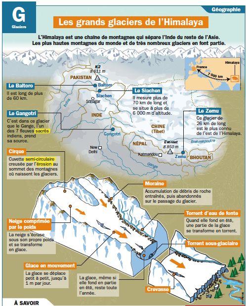 Fiche exposés : Les grands glaciers de l'Himalaya
