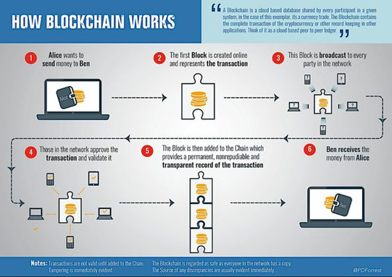 what is blockchain and how does it work