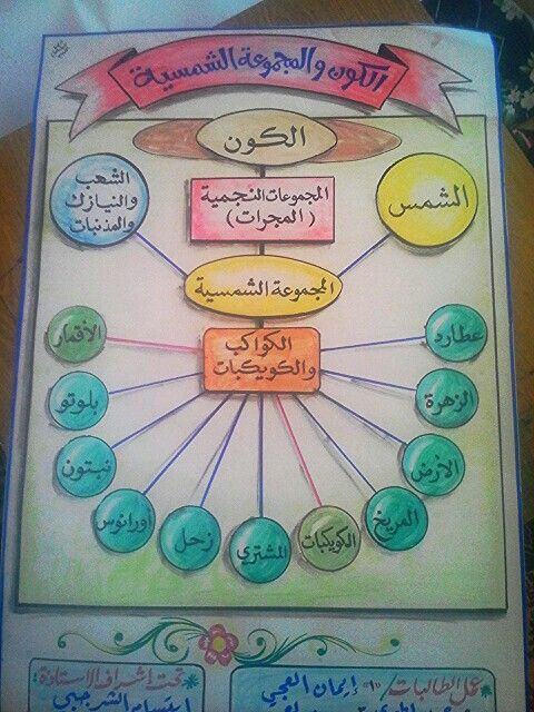Pin By Medhat Fetouh On Learn School Learning Science