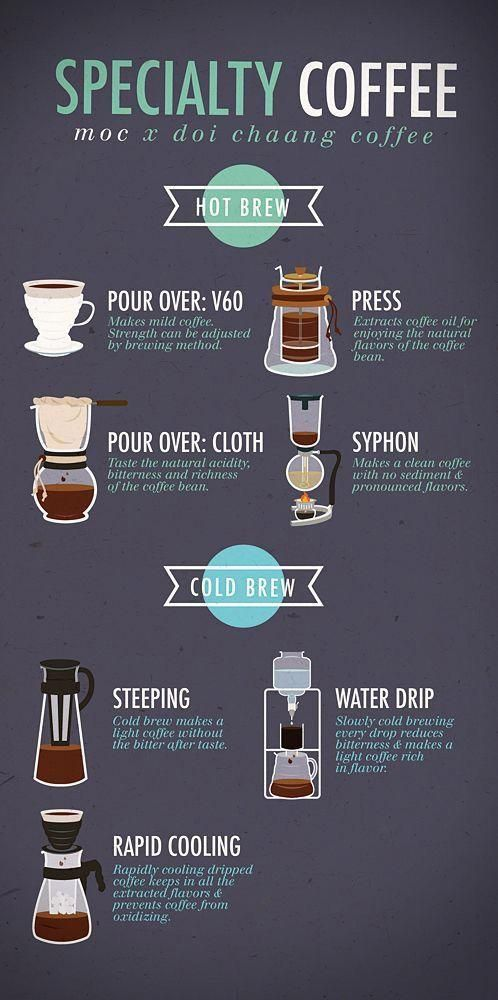 Hot Brew Espressohacks Coffee Brewing Methods Coffee Drinks Coffee Menu