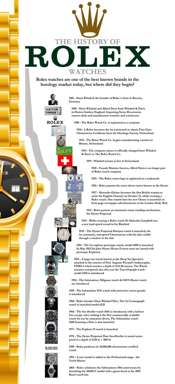 The history of Rolex watches #infographic