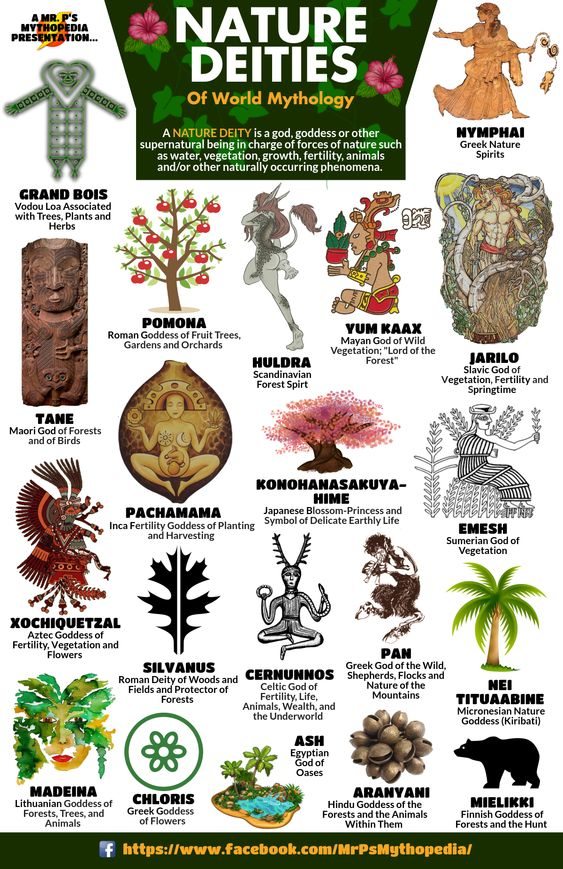 Nature Deities of World Mythology.