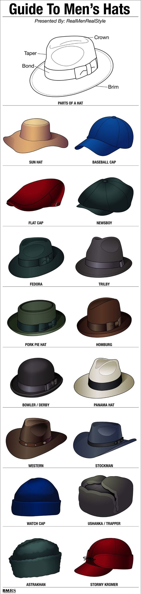 A great guide for Men's hats by http://www.businessinsider.com/a-guide-to-stylish-mens-hats-2014-1. You can find these styles at www.broner.com