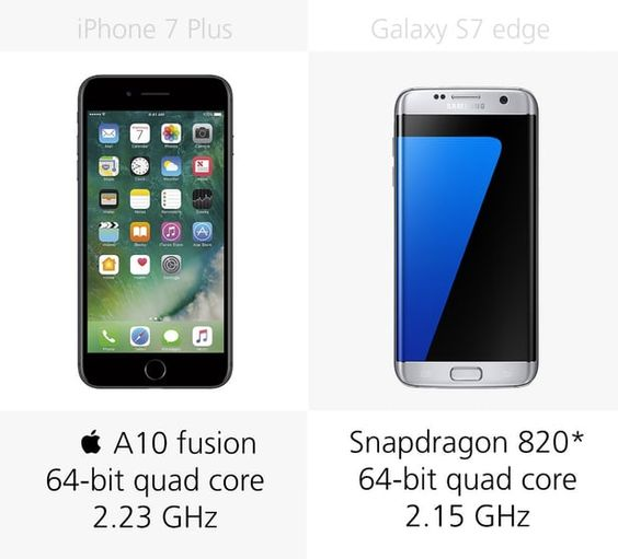 iphone 7 plus and Samsung Galaxy S7 edge.     How does the latest and greatest iPhone match up against the most  analogous flagship from i...