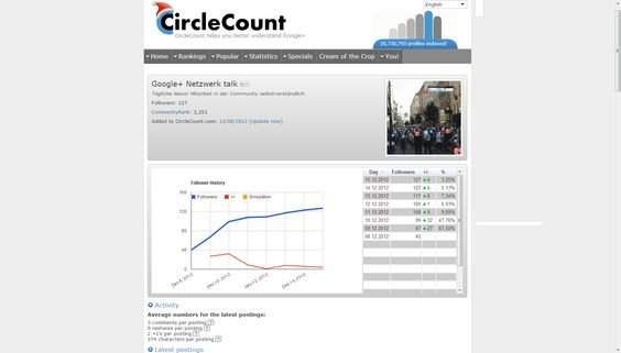 """Google+ Netzwerk talk"" (Community Rank: 2251) ─ CircleCount.com 17.765 #Communities derzeit aufgenommen! #Socialmedia #Google+"