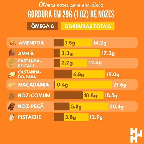 Esta semana pensei que também seria interessante comparar a quantidade de gordura desses alimentos. O gráfico mostra a quantidade total de gordura e a quantidade de ômega-6 em 29g (1oz) de cada noz. #castanhadopara #castanhadopará #castanhadecaju #caju #avelã #avela #macadamia #macadâmia #pistache #pistaches #noz #nozes #castanha #castanhas #food #instafood#vitamina #vitaminas#saude #saudavel #saudável #saúde #vidasaudável #dietalowcarb #lowcarb #lchf #dietalchf #keto #paleo #primal by…