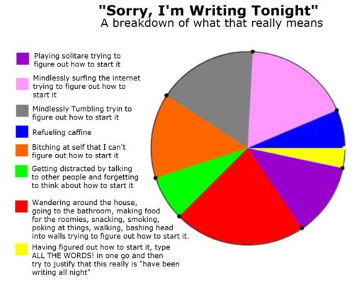 Image result for writer woes