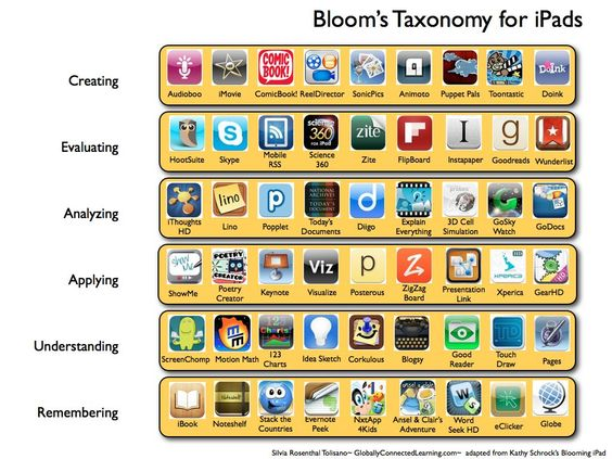 iPad apps sorted according too blooms