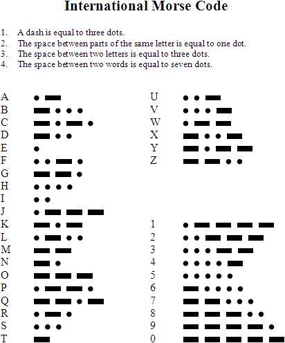 A basic Morse Code chart.  Learn Morse Code step-by-step.
