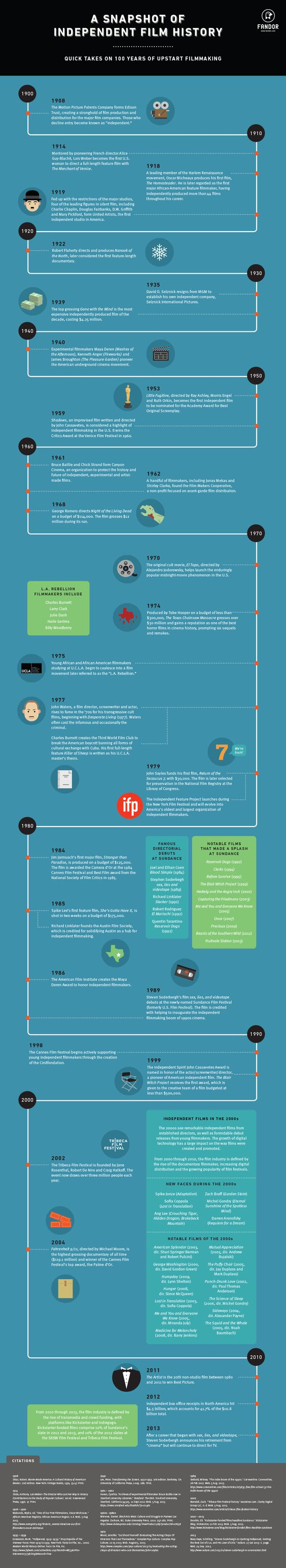 Check out this excellent graphic on Fandor detailing the evolution of the independent film industry.