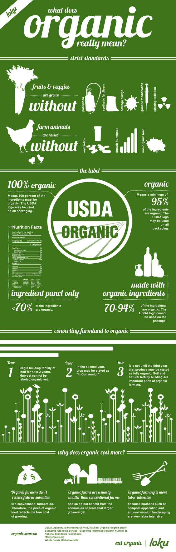 What does organic really mean? Everything you ever wanted to know about what it means to be organic.: