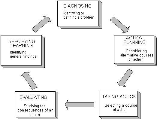 teacher action research paper vocabulary improvement