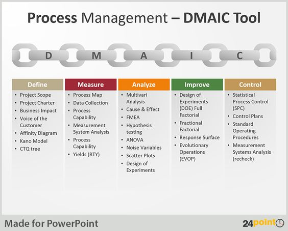 Tips to Use DMAIC Tool in Business Presentations Business - affinity diagram template