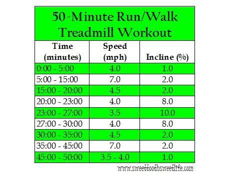 50 Minute Run/Walk Treadmill Workout from Courtney @ Sweet Tooth Sweet Life