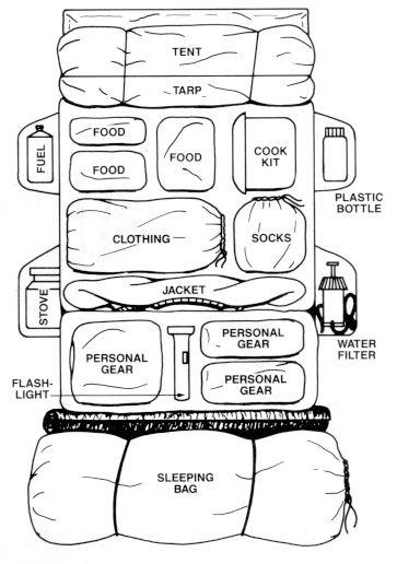 Jak spakować się na szkolenie? Pamiętajcie, aby wszystkie rzeczy w plecaku owinąć dodatkowo w foliowe torebki, aby nic Wam nie przemokło.