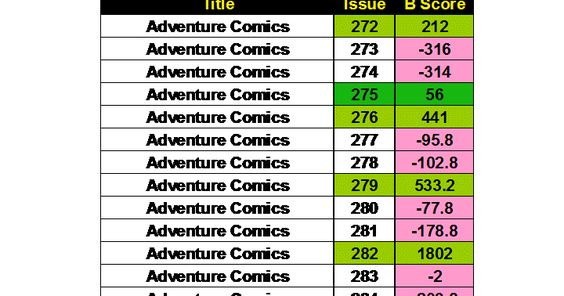 Investment Analysis of Justice League of America Issues 77 to 102 - investment analysis