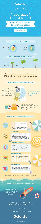 Tendencias y evolucion turismo España